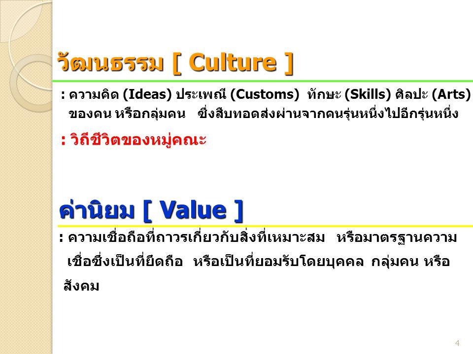 วัฒนธรรม [ Culture ] ค่านิยม [ Value ] : วิถีชีวิตของหมู่คณะ